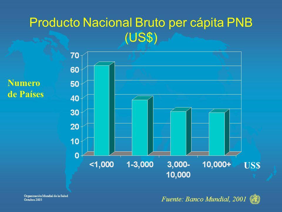Organización Mundial de la Salud Octubre 2003 Producto Nacional Bruto per cápita PNB (US$) Numero de Países Fuente: Banco Mundial, 2001 US$