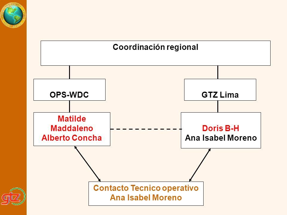 GTZ Lima Matilde Maddaleno Alberto Concha Doris B-H Ana Isabel Moreno Contacto Tecnico operativo Ana Isabel Moreno Coordinación regional OPS-WDC