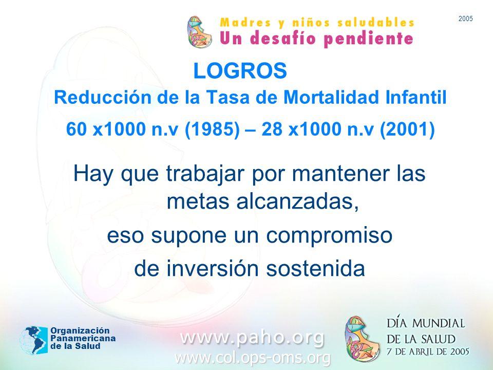 www.col.ops-oms.org 2005 Organización Panamericana de la Salud Reducción de la Tasa de Mortalidad Infantil 60 x1000 n.v (1985) – 28 x1000 n.v (2001) Hay que trabajar por mantener las metas alcanzadas, eso supone un compromiso de inversión sostenida LOGROS
