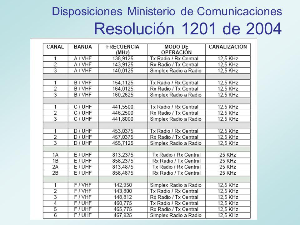 Disposiciones Ministerio de Comunicaciones Resolución 1704 de 2002 USO Y FINALIDAD DE LOS SISTEMAS DE RADIOCOMUNICACIÓN DE BANDA CIUDADANA.
