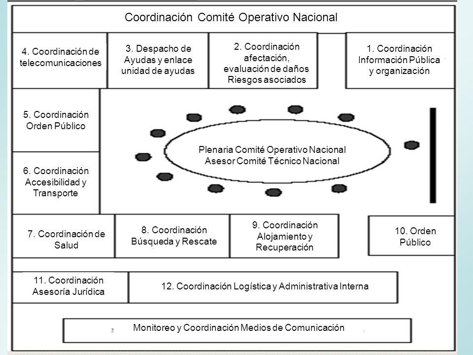 Coordinación de Información Pública y Comunicación de la Organización Antes Elaborar el Plan Sectorial de Emergencias y Contingencia del Área de Información Pública (Definición previa de personas a cargo, directorio, inventario de recursos).