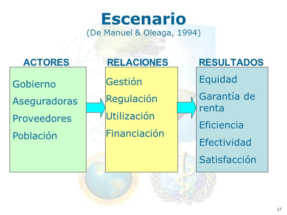 17 Escenario (De Manuel & Oleaga, 1994) ACTORES RELACIONES RESULTADOS Gobierno Aseguradoras Proveedores Población Gestión Regulación Utilización Financiación Equidad Garantía de renta Eficiencia Efectividad Satisfacción