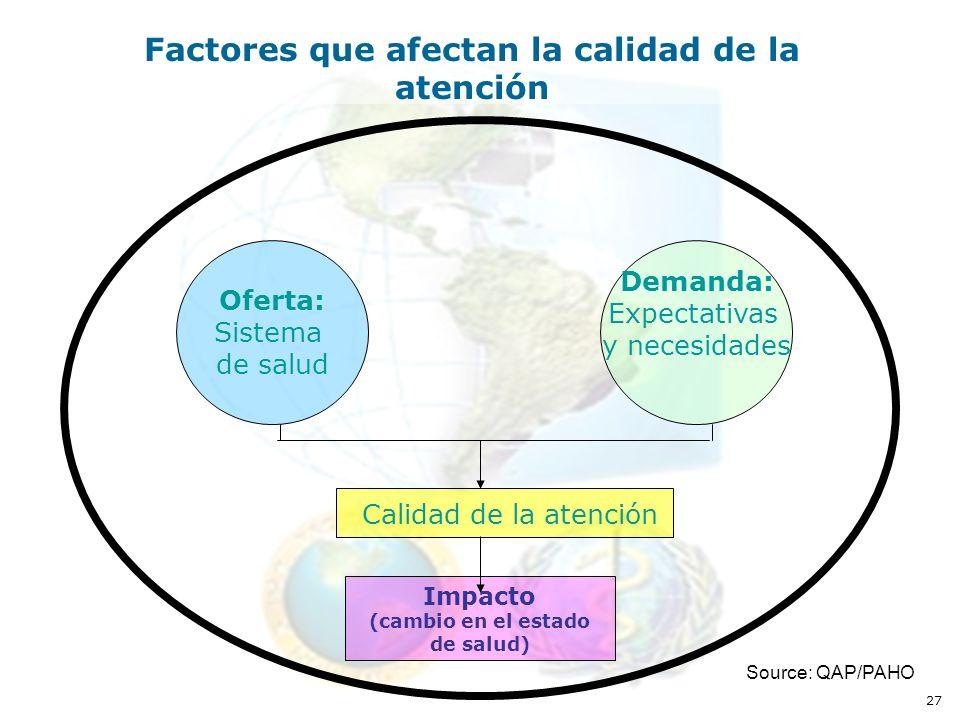 27 Factores que afectan la calidad de la atención Impacto (cambio en el estado de salud) Calidad de la atención Oferta: Sistema de salud Demanda: Expectativas y necesidades Source: QAP/PAHO