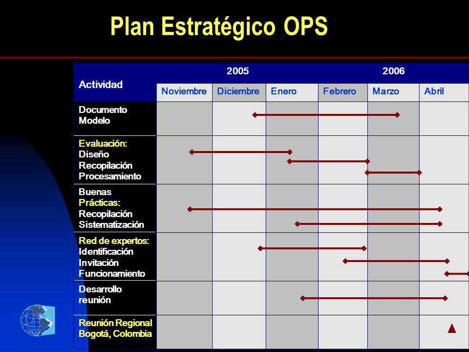 13 Plan Estratégico OPS Actividad 20052006 NoviembreDiciembreEneroFebreroMarzoAbril Documento Modelo Evaluación: Diseño Recopilación Procesamiento Bue