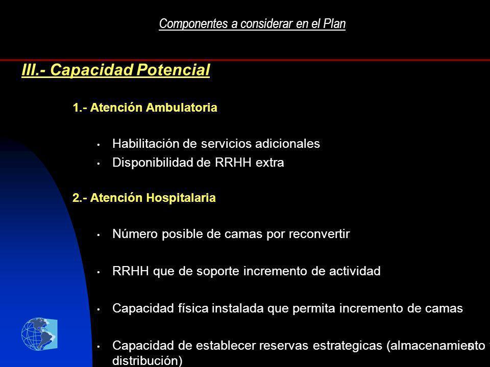 5 Componentes a considerar en el Plan 1.- Atención Ambulatoria Habilitación de servicios adicionales Disponibilidad de RRHH extra 2.- Atención Hospita