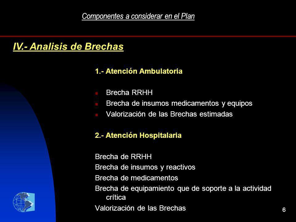 6 Componentes a considerar en el Plan 1.- Atención Ambulatoria Brecha RRHH Brecha de insumos medicamentos y equipos Valorización de las Brechas estima