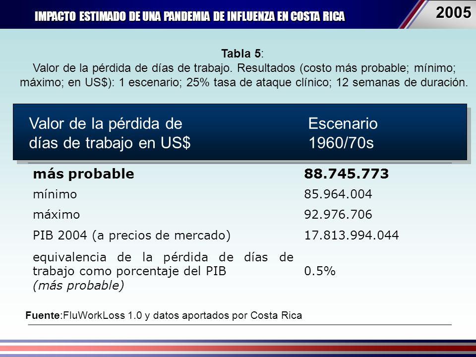 IMPACTO ESTIMADO DE UNA PANDEMIA DE INFLUENZA EN COSTA RICA 20052005 Fuente:FluWorkLoss 1.0 y datos aportados por Costa Rica Valor de la pérdida de días de trabajo US$ Escenario 1960s/70s más probable88.745.773 mínimo85.964.004 máximo92.976.706 PIB 2004 (a precios de mercado)17.813.994.044 equivalencia de la pérdida de días de trabajo como porcentaje del PIB (más probable) 0.5% Valor de la pérdida de días de trabajo en US$ Escenario 1960/70s Tabla 5: Valor de la pérdida de días de trabajo.