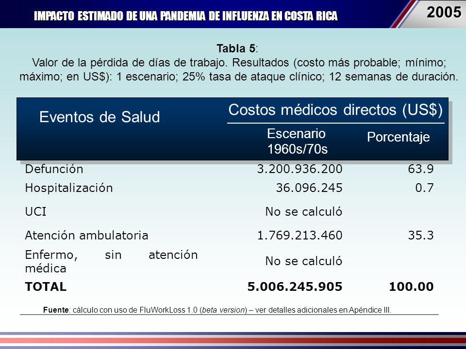 IMPACTO ESTIMADO DE UNA PANDEMIA DE INFLUENZA EN COSTA RICA 20052005 Eventos en salud Costos médicos directos (US$) Escenario 1960s/70s Porcentaje Defunción3.200.936.20063.9 Hospitalización36.096.2450.7 UCINo se calculó Atención ambulatoria1.769.213.46035.3 Enfermo, sin atención médica No se calculó TOTAL5.006.245.905100.00 Eventos de Salud Costos médicos directos (US$) Escenario 1960s/70s Porcentaje Tabla 5: Valor de la pérdida de días de trabajo.