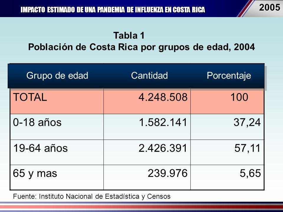IMPACTO ESTIMADO DE UNA PANDEMIA DE INFLUENZA EN COSTA RICA 20052005 Tabla 1 Población de Costa Rica por grupos de edad, 2004 Grupo de edadNo.% TOTAL4.248.508 100 0-18 años1.582.14137,24 19-64 años2.426.39157,11 65 y mas239.9765,65 PorcentajeGrupo de edadCantidad Fuente: Instituto Nacional de Estadística y Censos