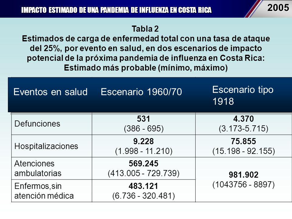 IMPACTO ESTIMADO DE UNA PANDEMIA DE INFLUENZA EN COSTA RICA 20052005 eventos en salud escenario 1960s/70sescenario tipo-1918 tasa de ataque clínico 25%* Defunciones 531 (386 - 695) 4.370 (3.173-5.715) Hospitalizaciones 9.228 (1.998 - 11.210) 75.855 (15.198 - 92.155) Atenciones ambulatorias 569.245 (413.005 - 729.739) 981.902 (1043756 - 8897) Enfermos,sin atención médica 483.121 (6.736 - 320.481) Tabla 2 Estimados de carga de enfermedad total con una tasa de ataque del 25%, por evento en salud, en dos escenarios de impacto potencial de la próxima pandemia de influenza en Costa Rica: Estimado más probable (mínimo, máximo) Eventos en saludEscenario 1960/70 Escenario tipo 1918