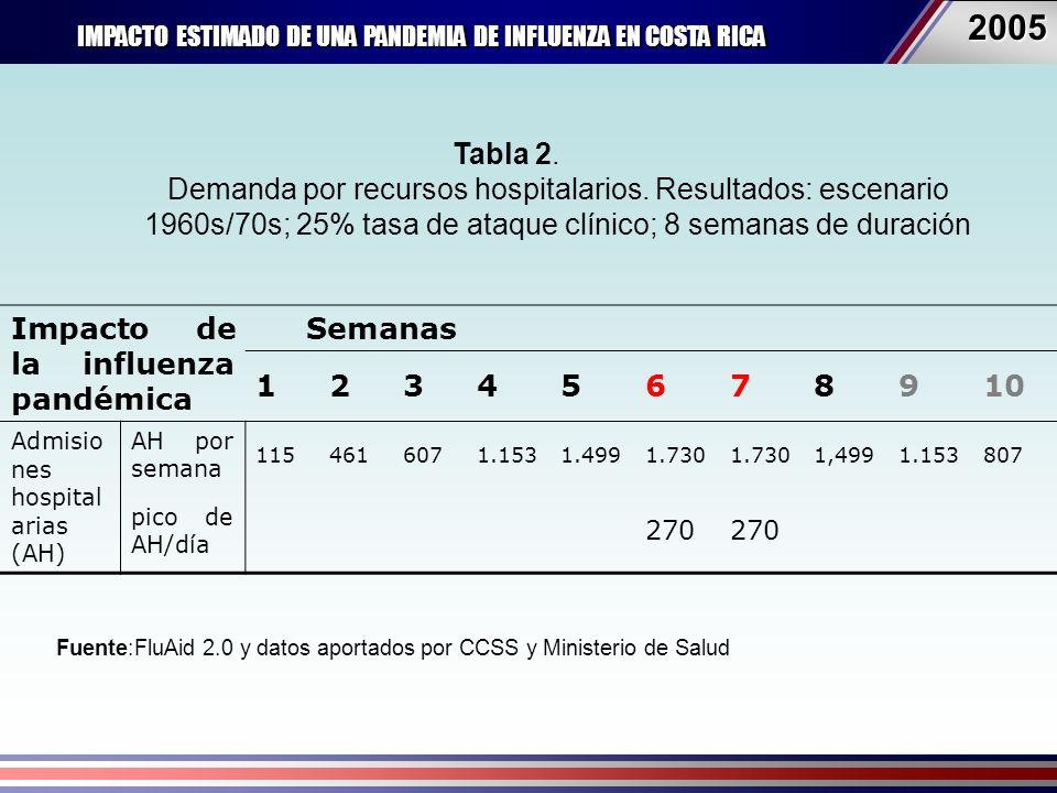 IMPACTO ESTIMADO DE UNA PANDEMIA DE INFLUENZA EN COSTA RICA 20052005 Fuente:FluAid 2.0 y datos aportados por CCSS y Ministerio de Salud Impacto de la influenza pandémica Semanas 12345678910 Admisio nes hospital arias (AH) AH por semana 1154616071.1531.4991.730 1,4991.153807 pico de AH/día 270 Tabla 2.