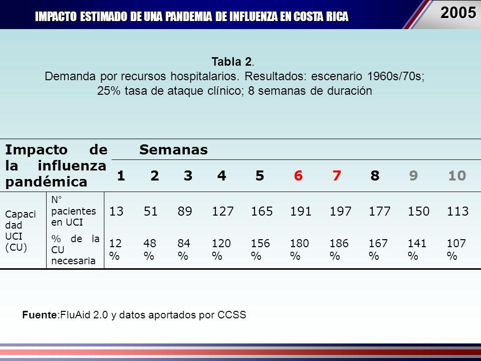 IMPACTO ESTIMADO DE UNA PANDEMIA DE INFLUENZA EN COSTA RICA 20052005 Impacto de la influenza pandémica Semanas 12345678910 Tabla 2.