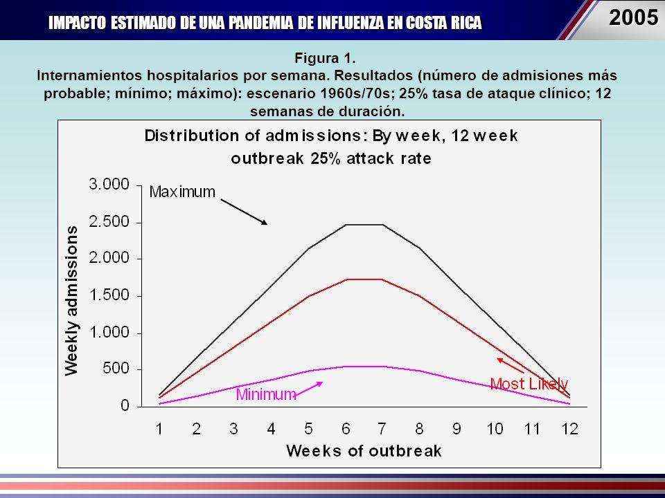 IMPACTO ESTIMADO DE UNA PANDEMIA DE INFLUENZA EN COSTA RICA 20052005 Figura 1.