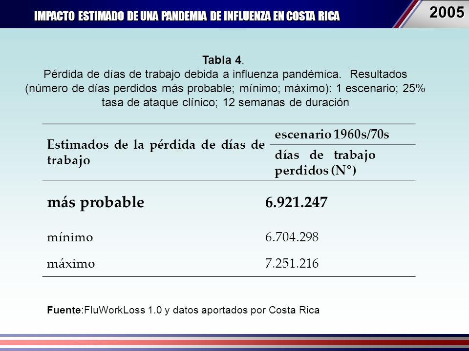 IMPACTO ESTIMADO DE UNA PANDEMIA DE INFLUENZA EN COSTA RICA 20052005 Fuente:FluWorkLoss 1.0 y datos aportados por Costa Rica Estimados de la pérdida de días de trabajo escenario 1960s/70s días de trabajo perdidos (N°) más probable6.921.247 mínimo6.704.298 máximo7.251.216 Tabla 4.