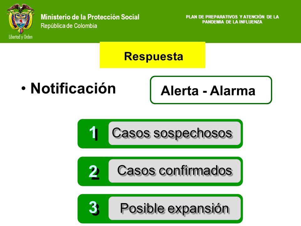 Ministerio de la Protección Social República de Colombia Respuesta Notificación Alerta - Alarma 1 1 2 2 3 3 Casos sospechosos Casos confirmados Posibl