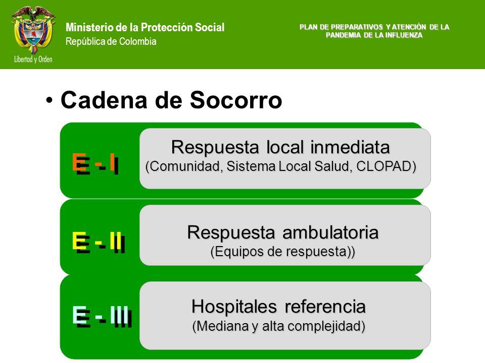 Ministerio de la Protección Social República de Colombia Cadena de Socorro Eventos de aviso corto vs. prolongado E - I E - II E - III Respuesta local