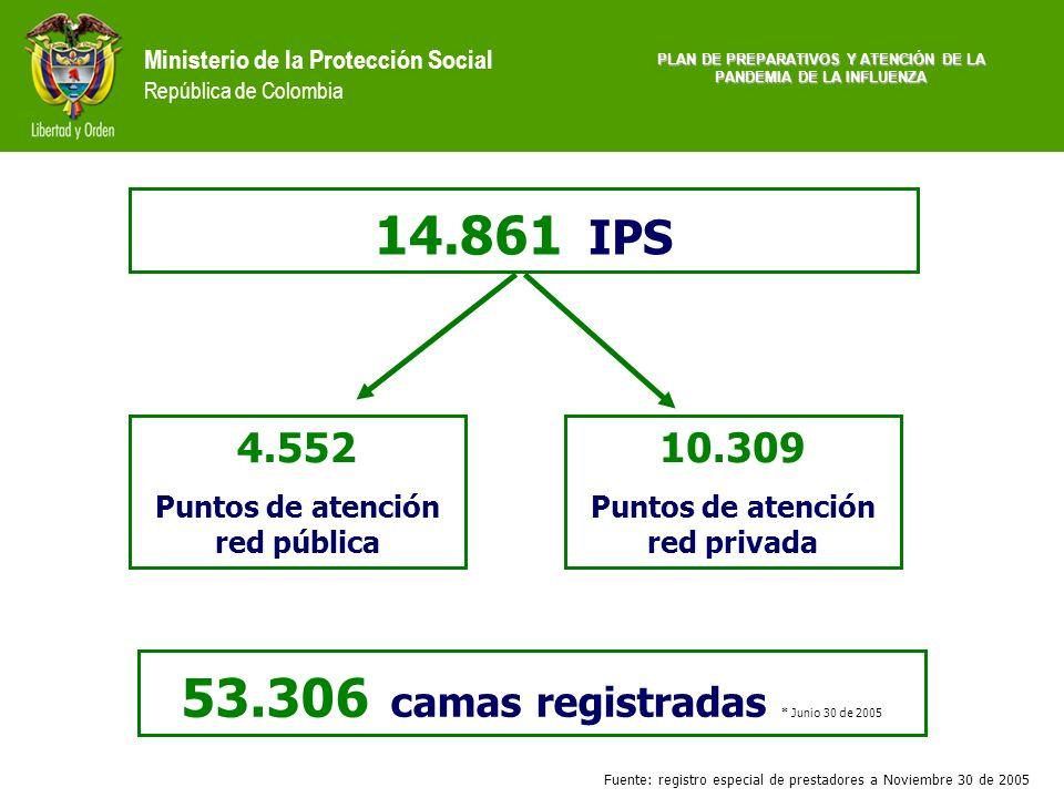 Ministerio de la Protección Social República de Colombia 14.861 IPS 53.306 camas registradas * Junio 30 de 2005 4.552 Puntos de atención red pública 1
