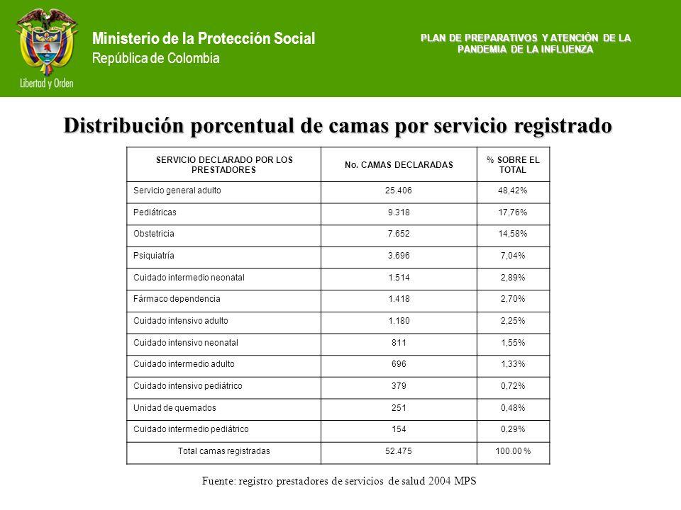 Ministerio de la Protección Social República de Colombia PLAN DE PREPARATIVOS Y ATENCIÓN DE LA PANDEMIA DE LA INFLUENZA SERVICIO DECLARADO POR LOS PRE