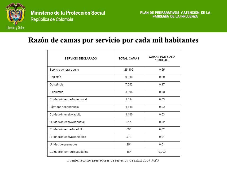 Ministerio de la Protección Social República de Colombia PLAN DE PREPARATIVOS Y ATENCIÓN DE LA PANDEMIA DE LA INFLUENZA Fuente: registro prestadores d