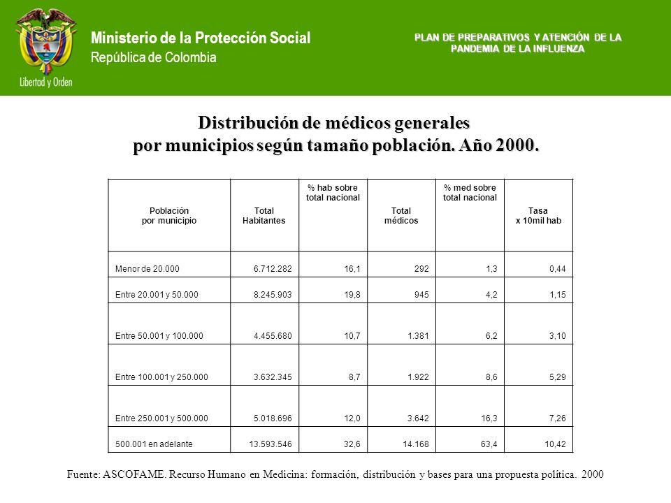 Ministerio de la Protección Social República de Colombia PLAN DE PREPARATIVOS Y ATENCIÓN DE LA PANDEMIA DE LA INFLUENZA Fuente: ASCOFAME. Recurso Huma