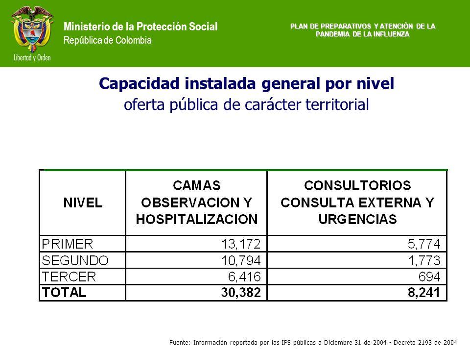 Ministerio de la Protección Social República de Colombia Capacidad instalada general por nivel oferta pública de carácter territorial Fuente: Informac