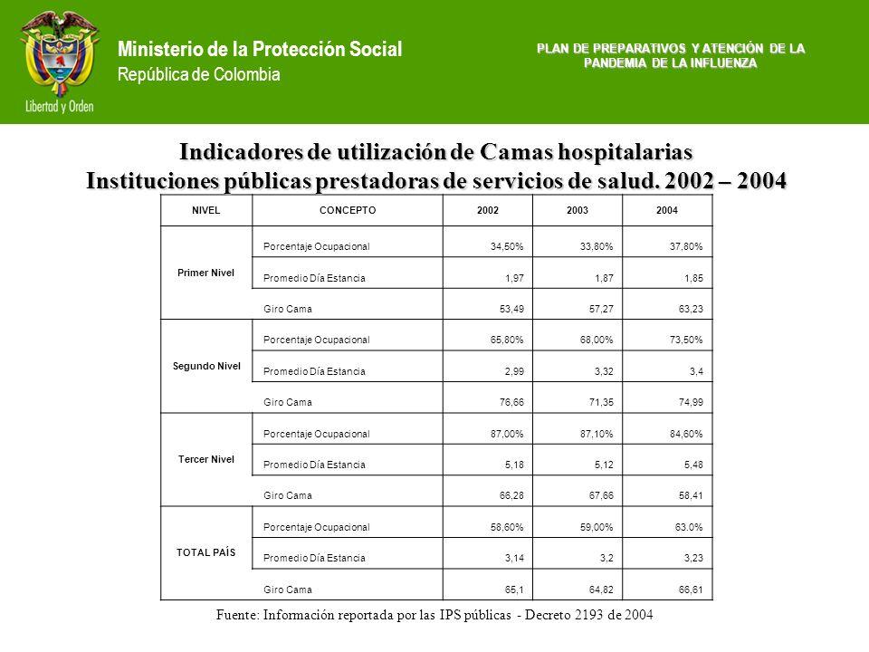 Ministerio de la Protección Social República de Colombia PLAN DE PREPARATIVOS Y ATENCIÓN DE LA PANDEMIA DE LA INFLUENZA Fuente: Información reportada