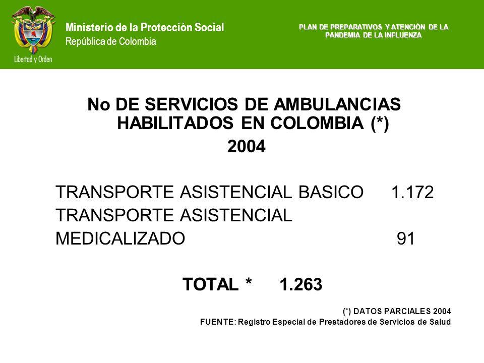 Ministerio de la Protección Social República de Colombia No DE SERVICIOS DE AMBULANCIAS HABILITADOS EN COLOMBIA (*) 2004 TRANSPORTE ASISTENCIAL BASICO
