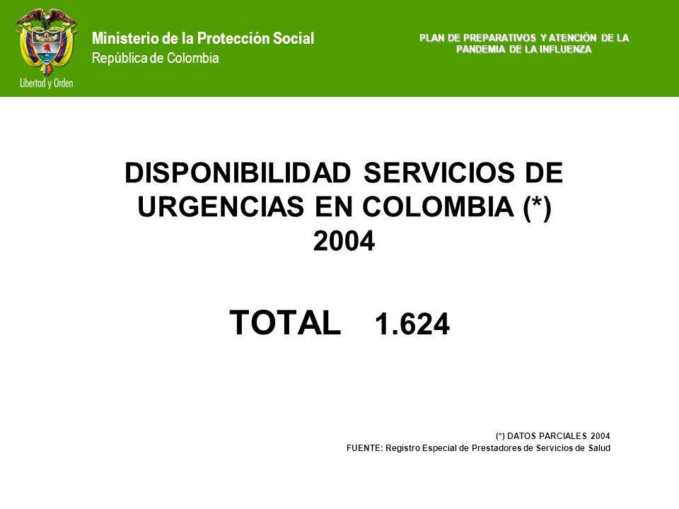 Ministerio de la Protección Social República de Colombia TOTAL 1.624 (*) DATOS PARCIALES 2004 FUENTE: Registro Especial de Prestadores de Servicios de