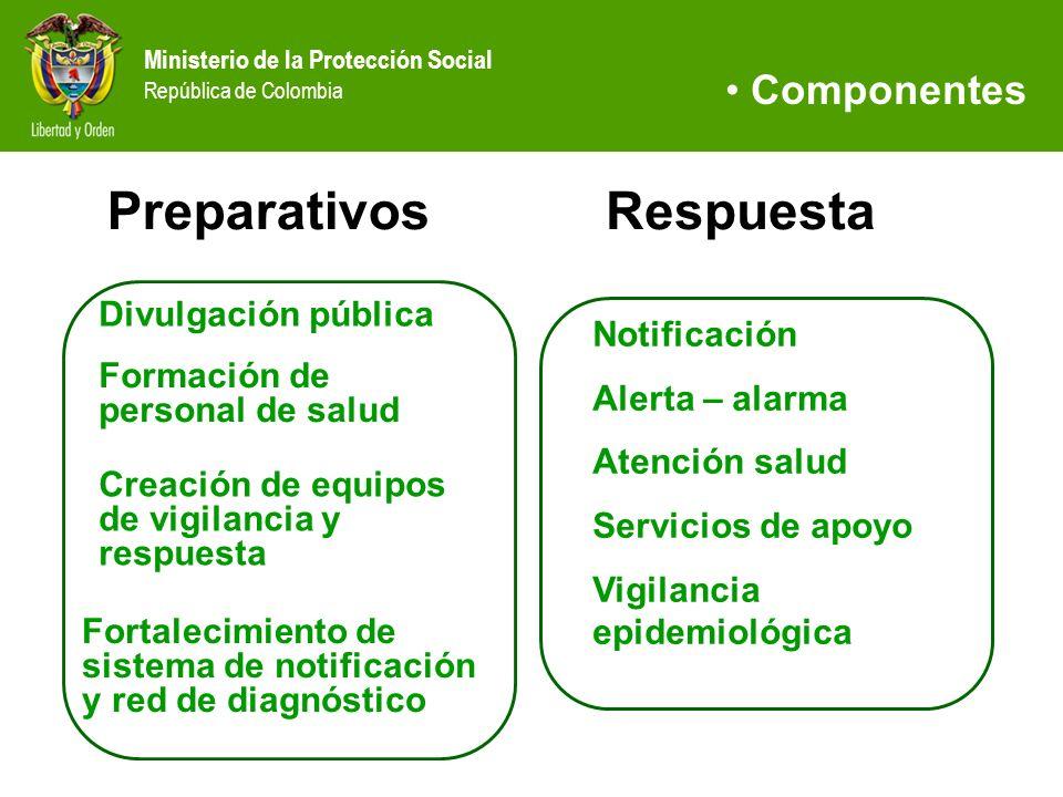 Ministerio de la Protección Social República de Colombia Componentes Preparativos Notificación Alerta – alarma Atención salud Servicios de apoyo Vigil