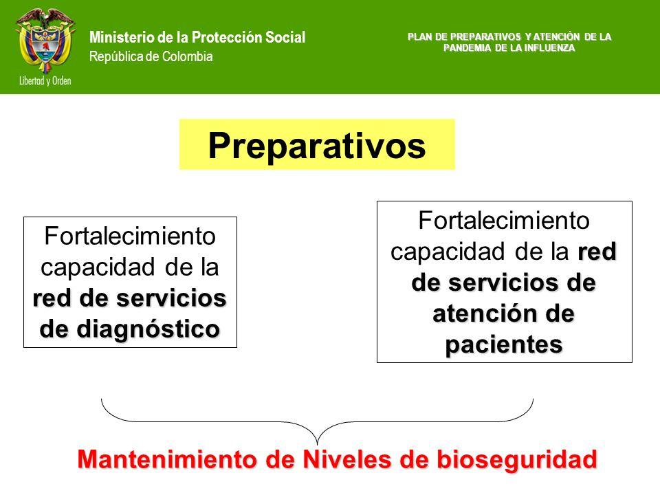Ministerio de la Protección Social República de Colombia No DE SERVICIOS DE AMBULANCIAS HABILITADOS EN COLOMBIA (*) 2004 TRANSPORTE ASISTENCIAL BASICO 1.172 TRANSPORTE ASISTENCIAL MEDICALIZADO 91 TOTAL *1.263 (*) DATOS PARCIALES 2004 FUENTE: Registro Especial de Prestadores de Servicios de Salud PLAN DE PREPARATIVOS Y ATENCIÓN DE LA PANDEMIA DE LA INFLUENZA