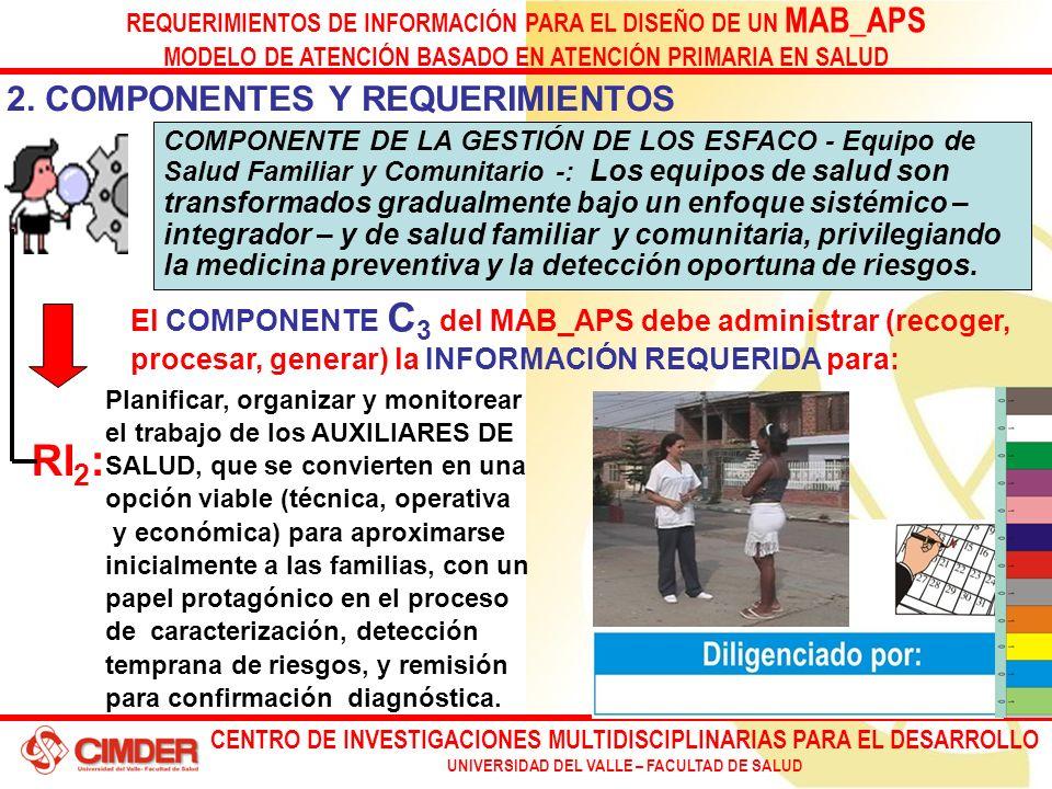 CENTRO DE INVESTIGACIONES MULTIDISCIPLINARIAS PARA EL DESARROLLO UNIVERSIDAD DEL VALLE – FACULTAD DE SALUD REQUERIMIENTOS DE INFORMACIÓN PARA EL DISEÑO DE UN MAB_APS MODELO DE ATENCIÓN BASADO EN ATENCIÓN PRIMARIA EN SALUD Planificar, organizar y monitorear el trabajo de los AUXILIARES DE SALUD, que se convierten en una opción viable (técnica, operativa y económica) para aproximarse inicialmente a las familias, con un papel protagónico en el proceso de caracterización, detección temprana de riesgos, y remisión para confirmación diagnóstica.