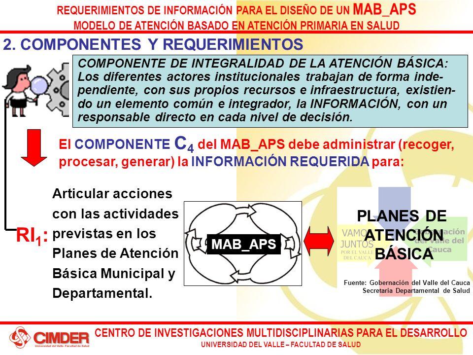 CENTRO DE INVESTIGACIONES MULTIDISCIPLINARIAS PARA EL DESARROLLO UNIVERSIDAD DEL VALLE – FACULTAD DE SALUD REQUERIMIENTOS DE INFORMACIÓN PARA EL DISEÑO DE UN MAB_APS MODELO DE ATENCIÓN BASADO EN ATENCIÓN PRIMARIA EN SALUD Articular acciones con las actividades previstas en los Planes de Atención Básica Municipal y Departamental.