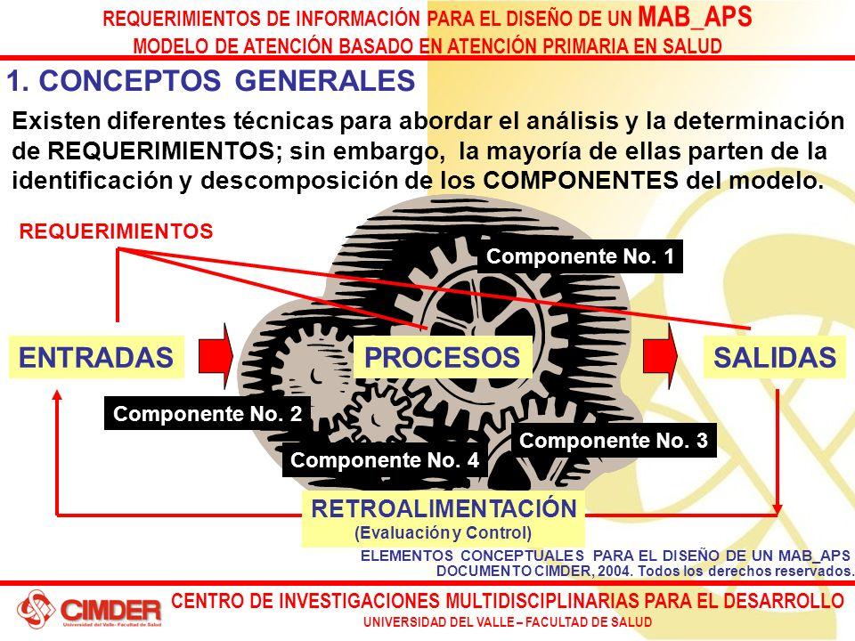 CENTRO DE INVESTIGACIONES MULTIDISCIPLINARIAS PARA EL DESARROLLO UNIVERSIDAD DEL VALLE – FACULTAD DE SALUD REQUERIMIENTOS DE INFORMACIÓN PARA EL DISEÑO DE UN MAB_APS MODELO DE ATENCIÓN BASADO EN ATENCIÓN PRIMARIA EN SALUD ELEMENTOS CONCEPTUALES PARA EL DISEÑO DE UN MAB_APS 1.