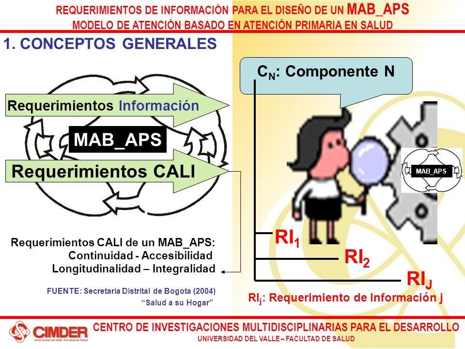 CENTRO DE INVESTIGACIONES MULTIDISCIPLINARIAS PARA EL DESARROLLO UNIVERSIDAD DEL VALLE – FACULTAD DE SALUD REQUERIMIENTOS DE INFORMACIÓN PARA EL DISEÑO DE UN MAB_APS MODELO DE ATENCIÓN BASADO EN ATENCIÓN PRIMARIA EN SALUD 1.