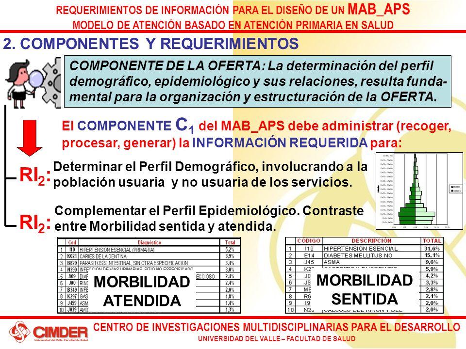 CENTRO DE INVESTIGACIONES MULTIDISCIPLINARIAS PARA EL DESARROLLO UNIVERSIDAD DEL VALLE – FACULTAD DE SALUD REQUERIMIENTOS DE INFORMACIÓN PARA EL DISEÑO DE UN MAB_APS MODELO DE ATENCIÓN BASADO EN ATENCIÓN PRIMARIA EN SALUD El COMPONENTE C 1 del MAB_APS debe administrar (recoger, procesar, generar) la INFORMACIÓN REQUERIDA para: 2.