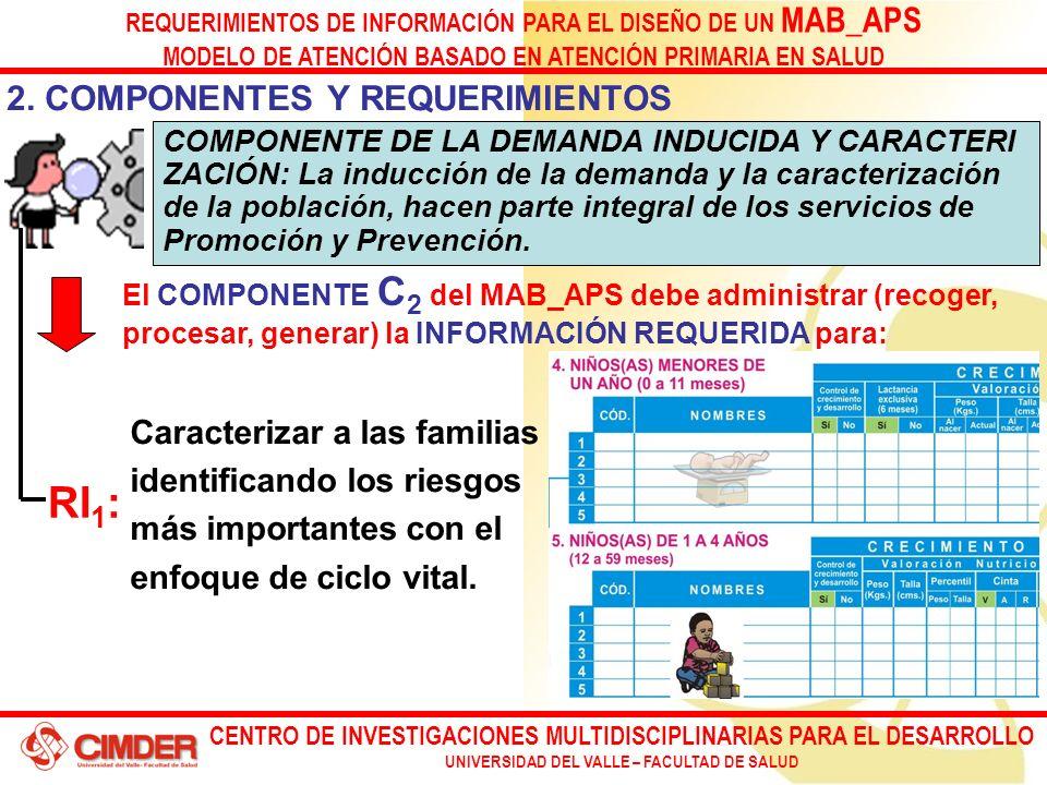 CENTRO DE INVESTIGACIONES MULTIDISCIPLINARIAS PARA EL DESARROLLO UNIVERSIDAD DEL VALLE – FACULTAD DE SALUD REQUERIMIENTOS DE INFORMACIÓN PARA EL DISEÑO DE UN MAB_APS MODELO DE ATENCIÓN BASADO EN ATENCIÓN PRIMARIA EN SALUD 2.