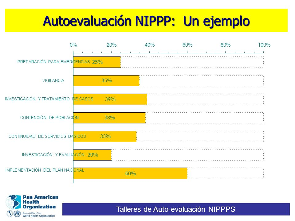 Autoevaluación NIPPP: Un ejemplo Talleres de Auto-evaluación NIPPPS