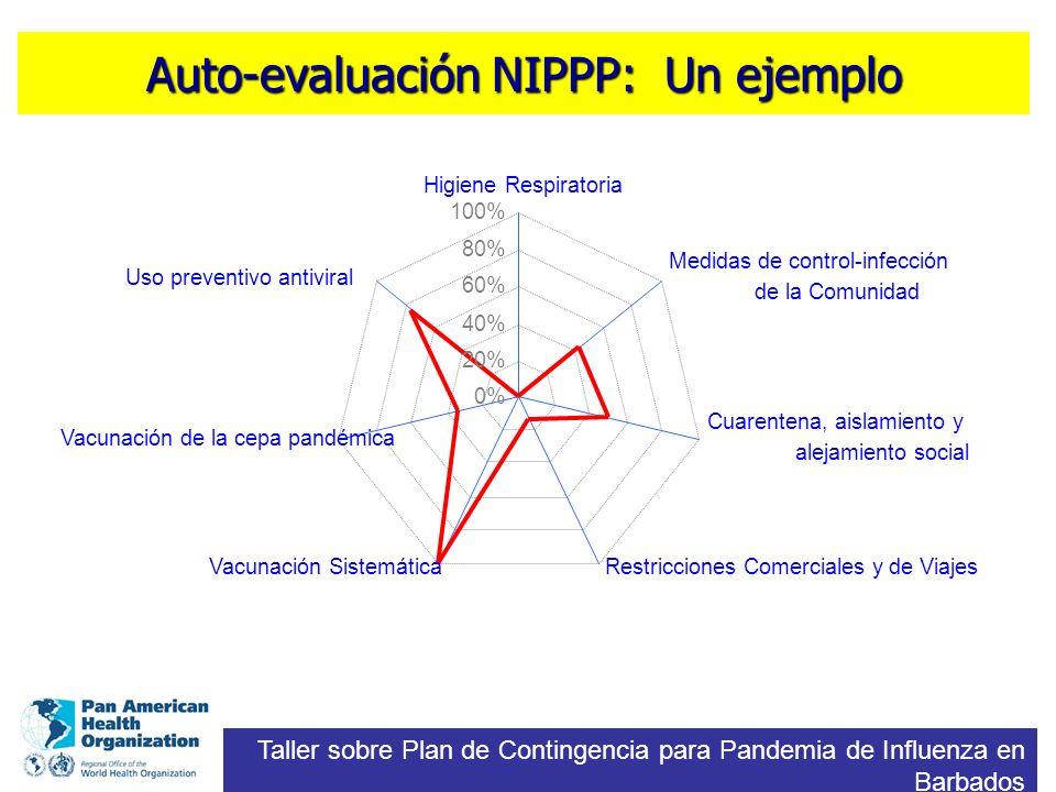 Auto-evaluación NIPPP: Un ejemplo Taller sobre Plan de Contingencia para Pandemia de Influenza en Barbados 0% 20% 40% 60% 80% 100% Higiene Respiratori