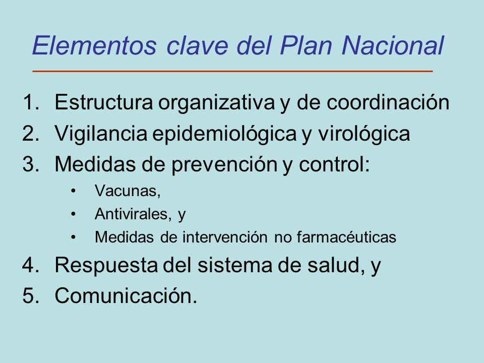 Elementos clave del Plan Nacional 1.Estructura organizativa y de coordinación 2.Vigilancia epidemiológica y virológica 3.Medidas de prevención y contr
