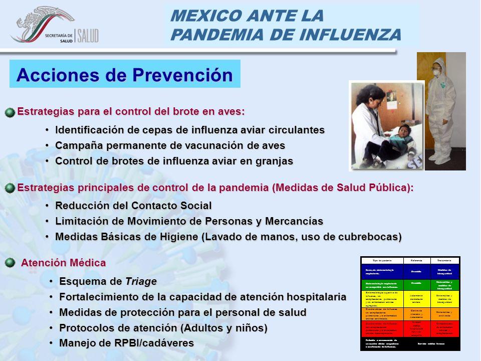 MEXICO ANTE LA PANDEMIA DE INFLUENZA Acciones de Prevención Reducción del Contacto SocialReducción del Contacto Social Limitación de Movimiento de Personas y MercancíasLimitación de Movimiento de Personas y Mercancías Medidas Básicas de Higiene (Lavado de manos, uso de cubrebocas)Medidas Básicas de Higiene (Lavado de manos, uso de cubrebocas) Estrategias principales de control de la pandemia (Medidas de Salud Pública): Esquema de TriageEsquema de Triage Fortalecimiento de la capacidad de atención hospitalariaFortalecimiento de la capacidad de atención hospitalaria Medidas de protección para el personal de saludMedidas de protección para el personal de salud Protocolos de atención (Adultos y niños)Protocolos de atención (Adultos y niños) Manejo de RPBI/cadáveresManejo de RPBI/cadáveres Atención Médica Servicio médico forense Fallecido a consecuencia de un cuadro clínico sospechoso o confirmado de Influenza.