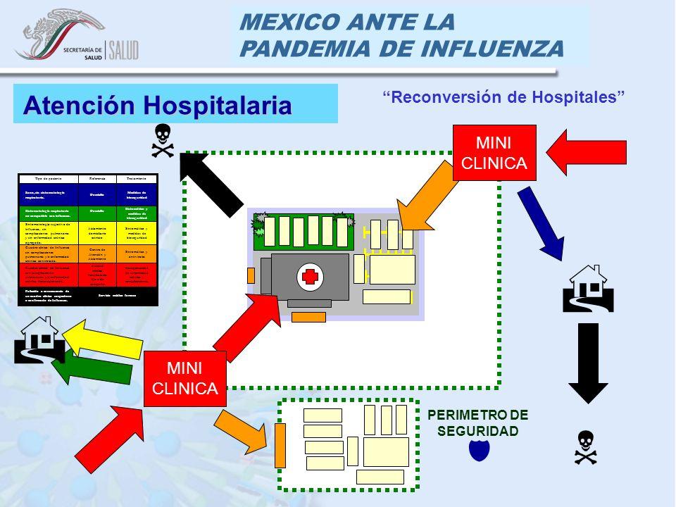 MEXICO ANTE LA PANDEMIA DE INFLUENZA Atención Hospitalaria Servicio médico forense Fallecido a consecuencia de un cuadro clínico sospechoso o confirmado de Influenza.