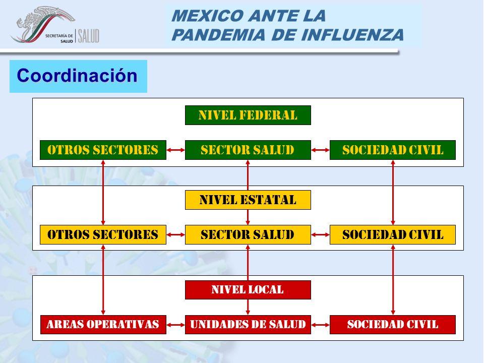 MEXICO ANTE LA PANDEMIA DE INFLUENZA Coordinación Nivel Federal Sociedad CivilSector SaludOtros Sectores Nivel Estatal Sociedad CivilSector SaludOtros