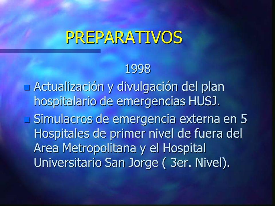 PREPARATIVOS 1998 n Actualización y divulgación del plan hospitalario de emergencias HUSJ. n Simulacros de emergencia externa en 5 Hospitales de prime