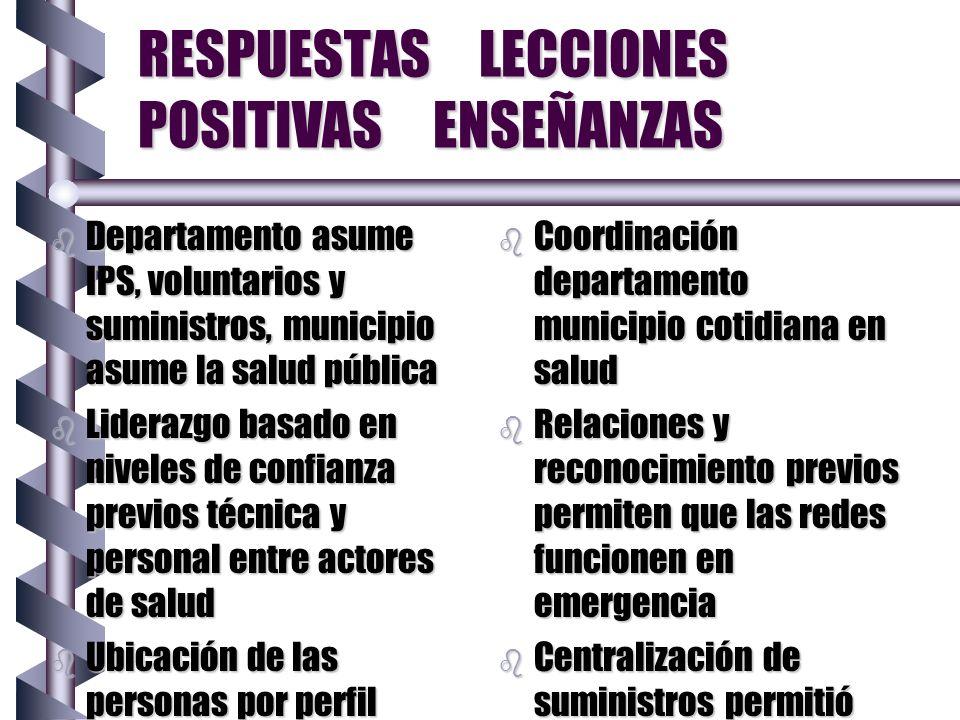 RESPUESTAS LECCIONES POSITIVAS ENSEÑANZAS b Departamento asume IPS, voluntarios y suministros, municipio asume la salud pública b Liderazgo basado en