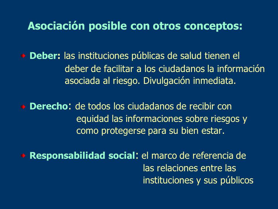 Asociación posible con otros conceptos: Deber: las instituciones públicas de salud tienen el deber de facilitar a los ciudadanos la información asocia