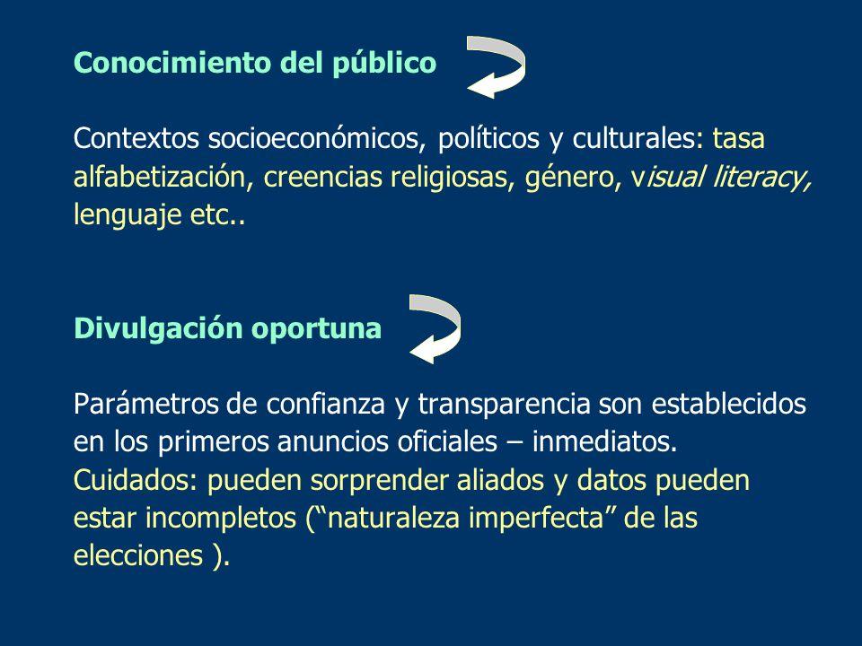 Conocimiento del público Contextos socioeconómicos, políticos y culturales: tasa alfabetización, creencias religiosas, género, visual literacy, lengua