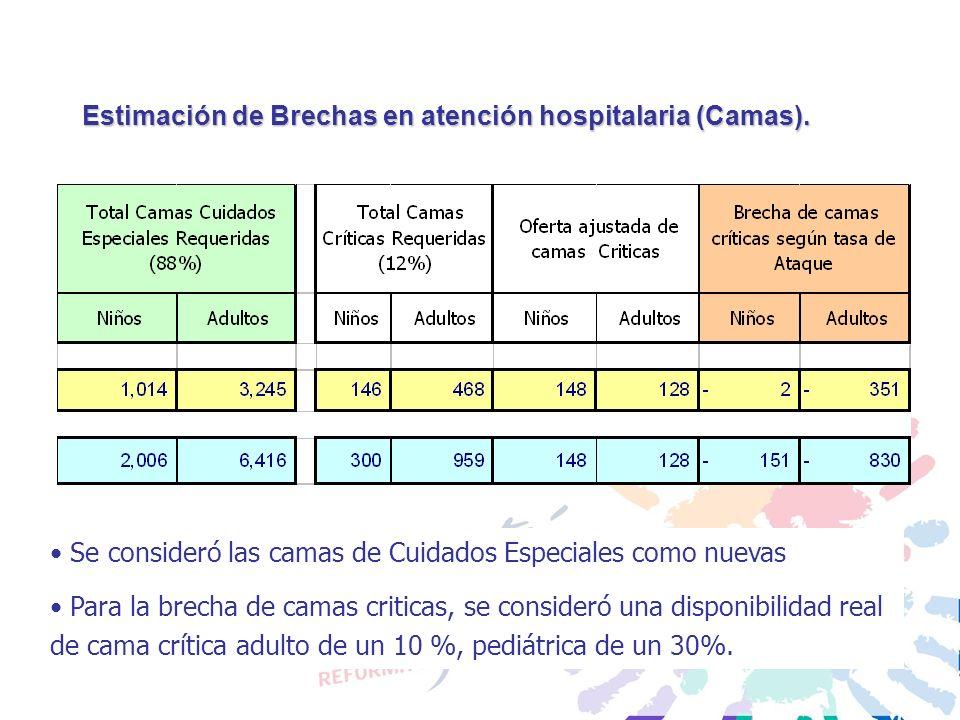 Estimación de Brechas en atención hospitalaria (Camas). Se consideró las camas de Cuidados Especiales como nuevas Para la brecha de camas criticas, se