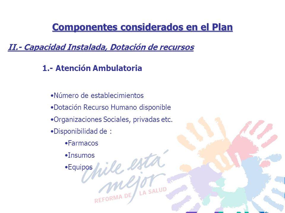 Componentes considerados en el Plan 1.- Atención Ambulatoria II.- Capacidad Instalada, Dotación de recursos Número de establecimientos Dotación Recurs
