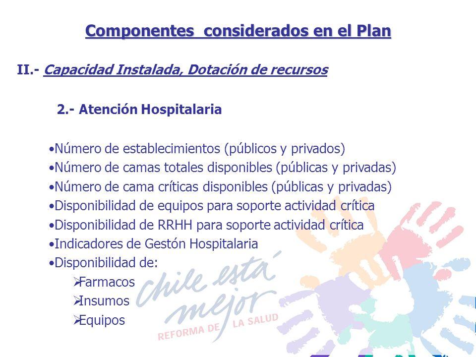Componentes considerados en el Plan 2.- Atención Hospitalaria II.- Capacidad Instalada, Dotación de recursos Número de establecimientos (públicos y pr