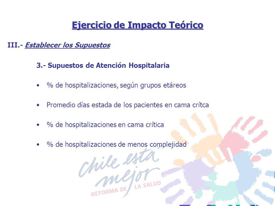 Ejercicio de Impacto Teórico 3.- Supuestos de Atención Hospitalaria % de hospitalizaciones, según grupos etáreos Promedio días estada de los pacientes